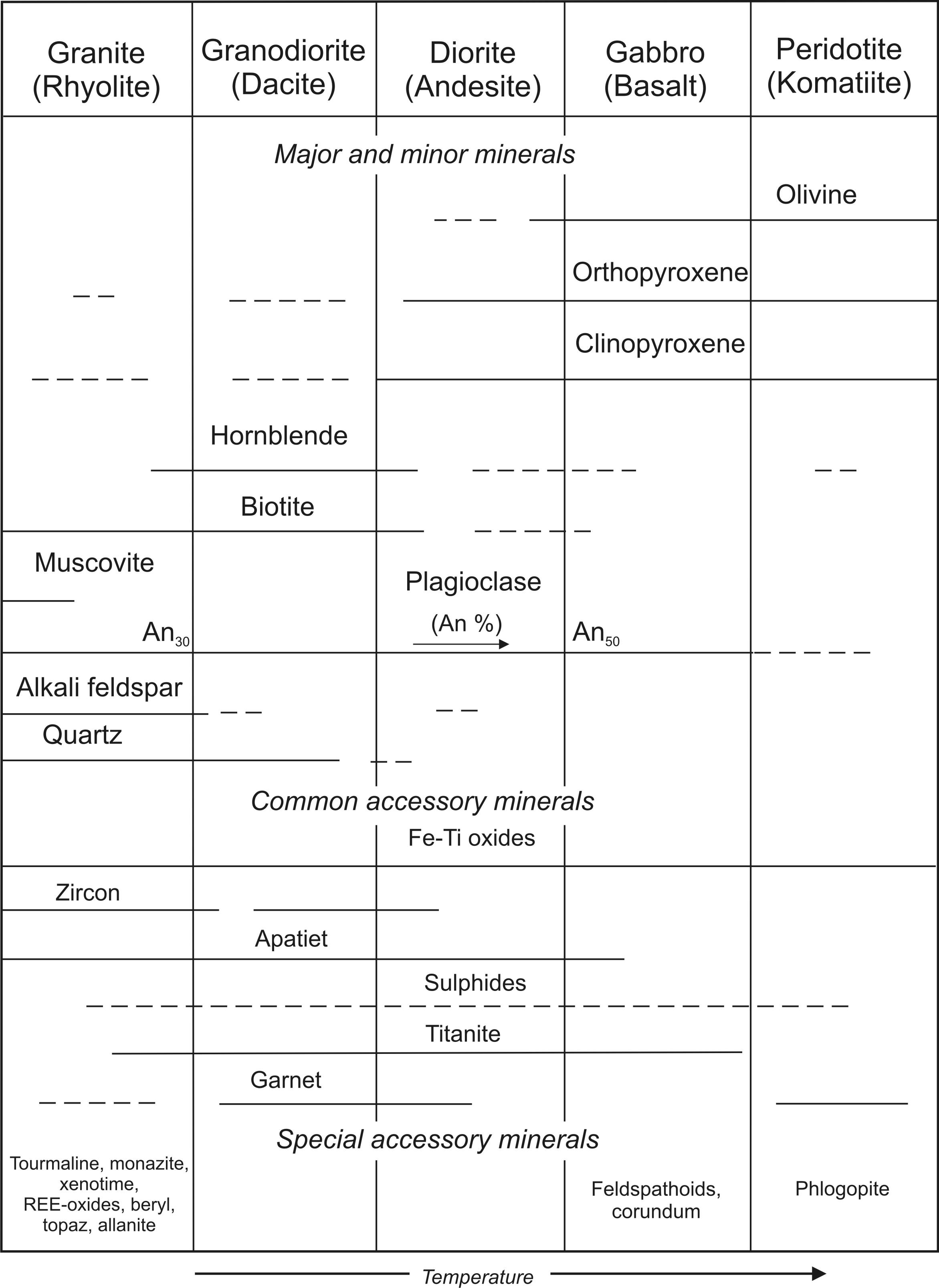 Atlas of magmatic rocks table 1 the most frequent mineral assemblages of common sub alkalic magmatic rocks the first row contains phaneritic plutonic magmatic rocks and their pooptronica