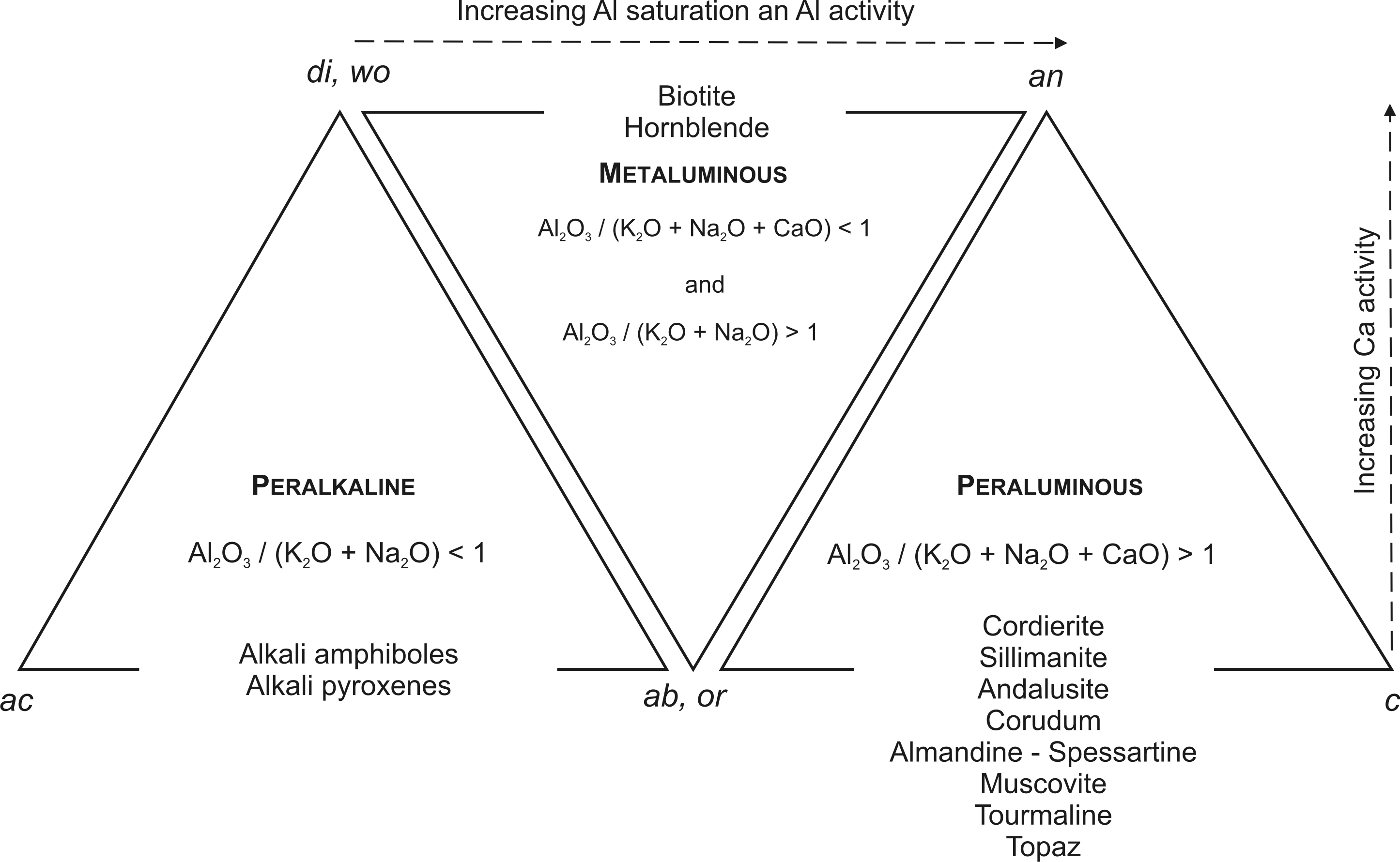 atlas of magmatic rocks classification of felsic rocks based on the degree of al2o3 saturation apices of the triangles are molecular ratios of normative minerals