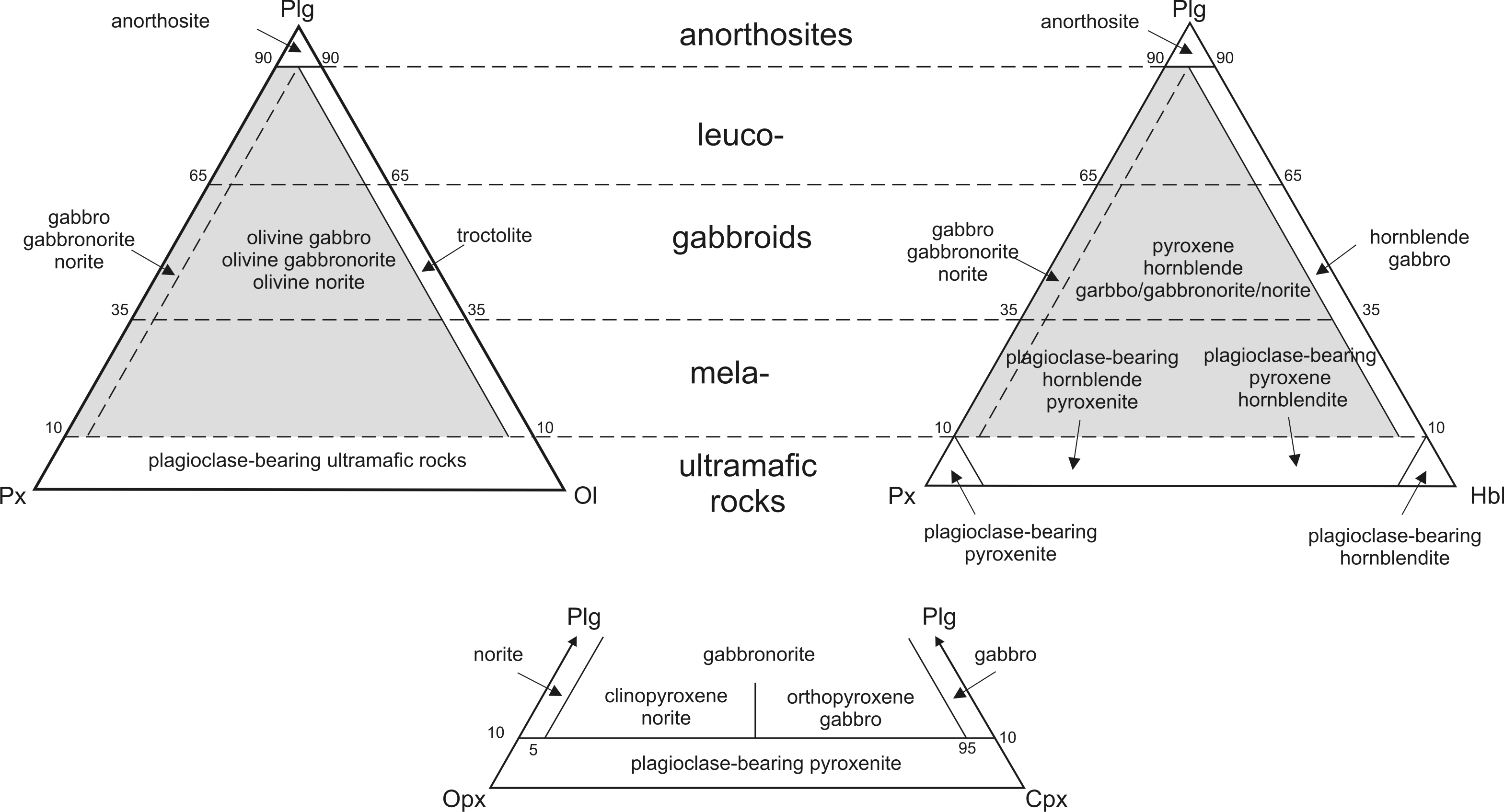 atlas of magmatic rocks  spinel classification diagram #7