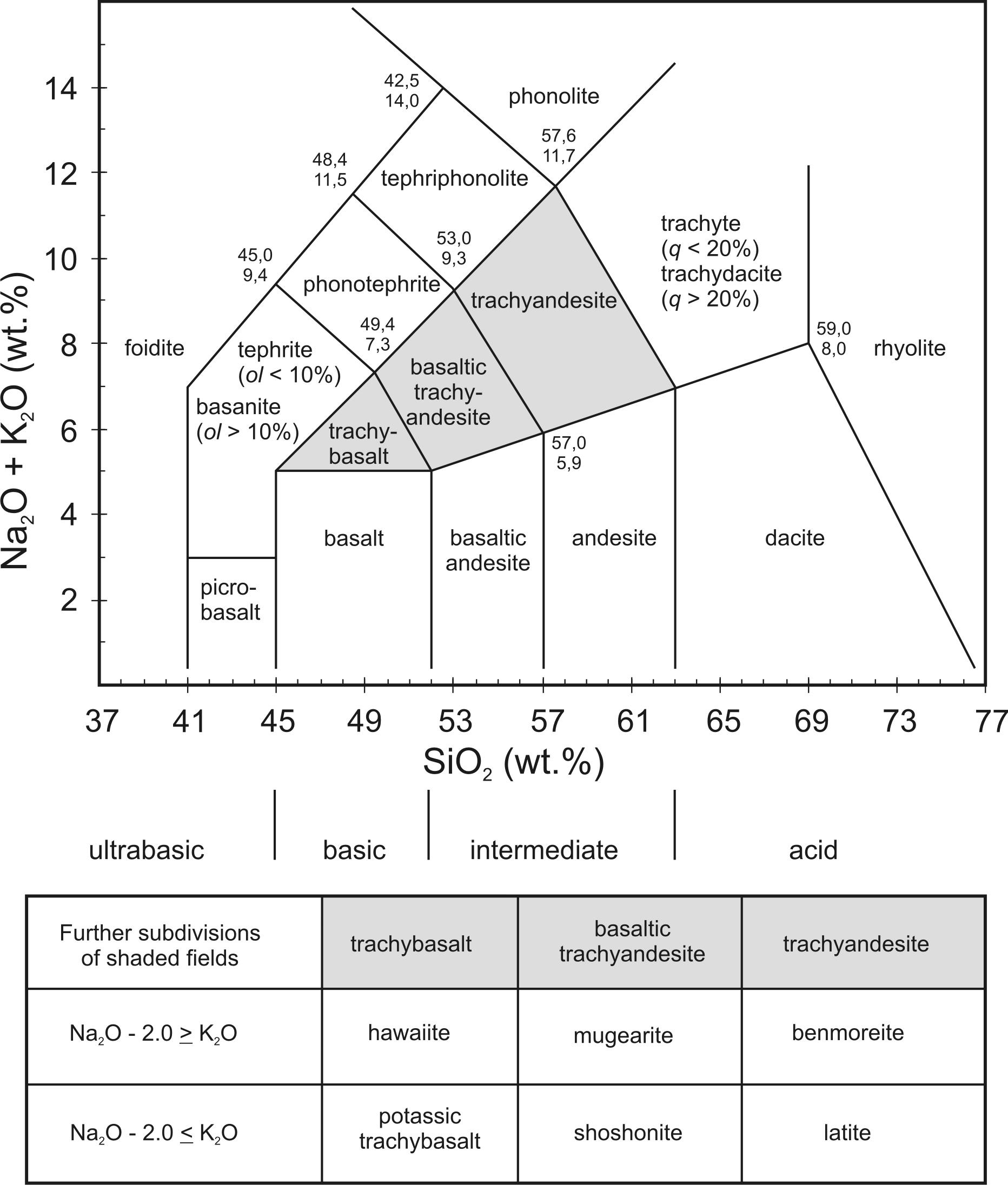 Atlas Of Magmatic Rocks