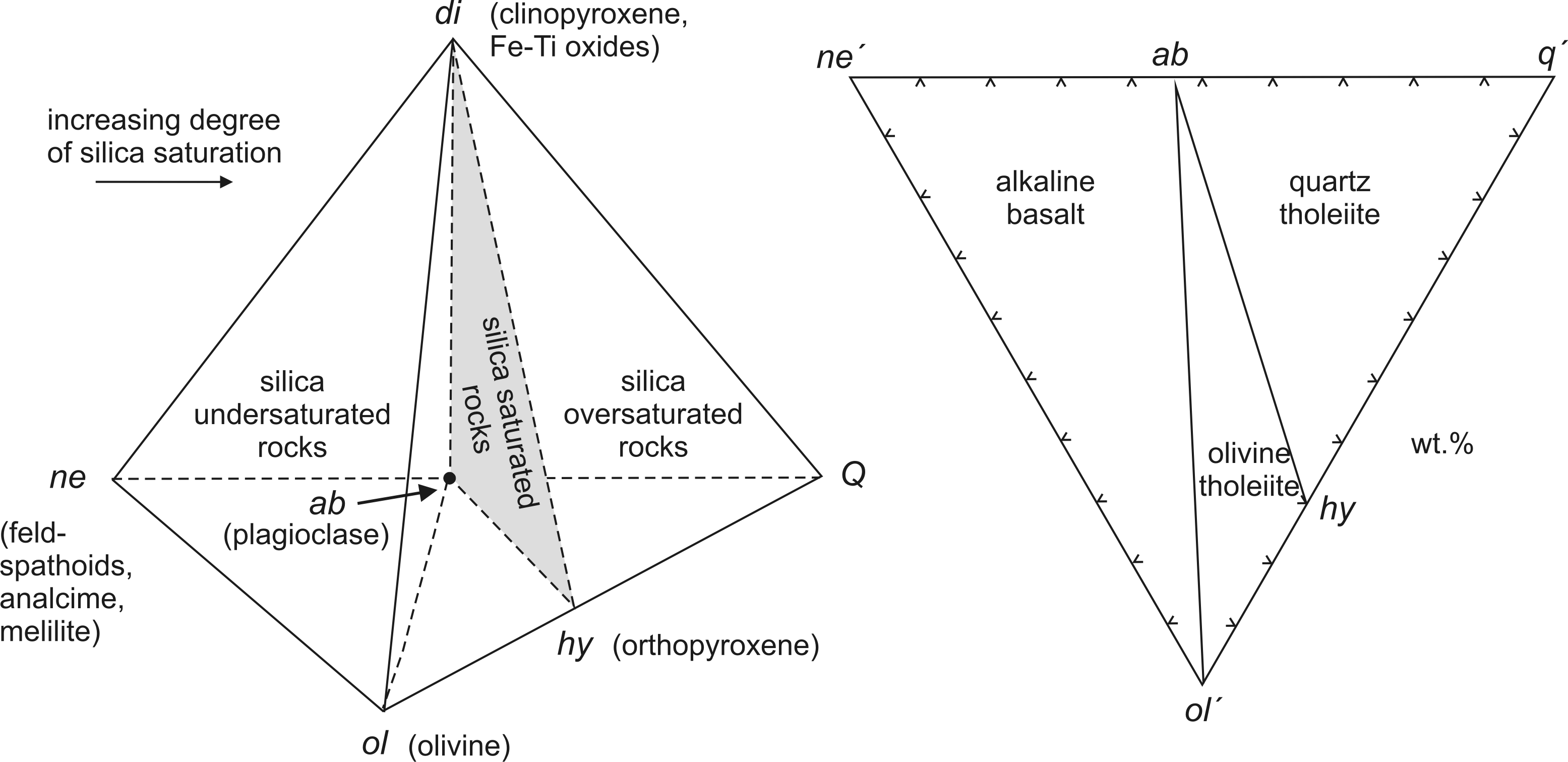 atlas of magmatic rocks classification of basaltic rocks according to sio2 saturation degree left basalt tetrahedron yoder and tilley 1962 basaltic rocks having various