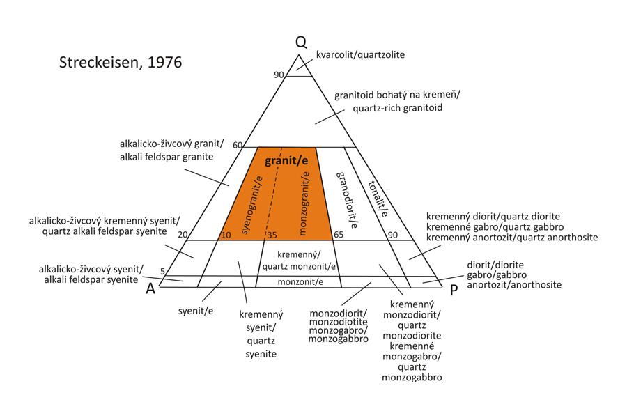 Granite - Classification
