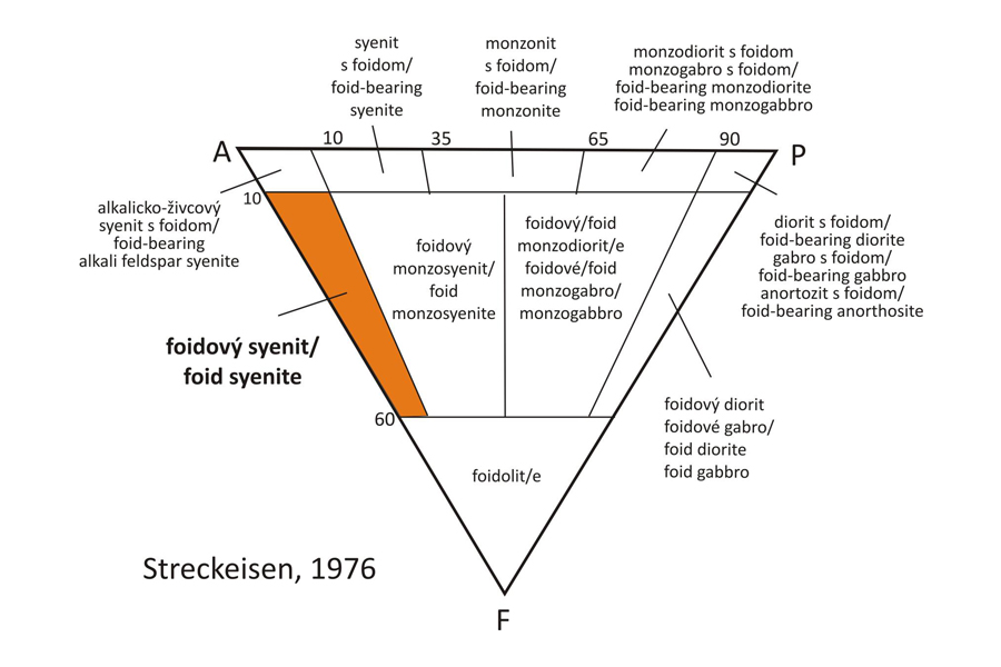 Kakortokit - Classification
