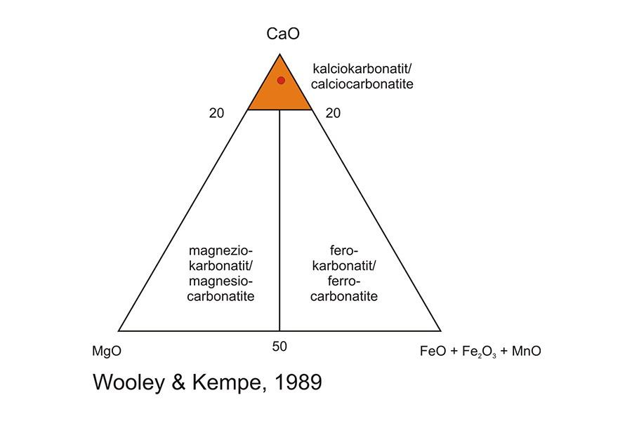 Kalciokarbonatit - Classification
