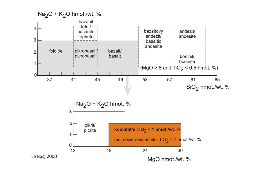 Komatiit - Classification