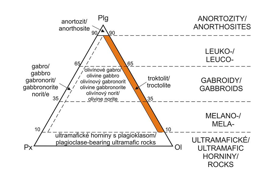 Troktolit - Classification