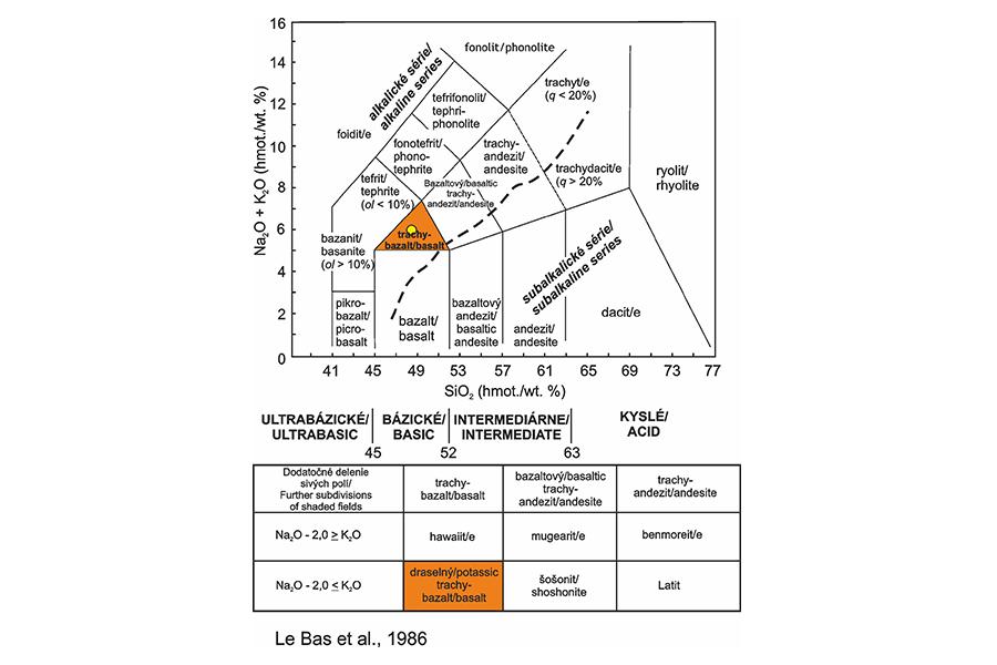 Trachybazalt - Classification